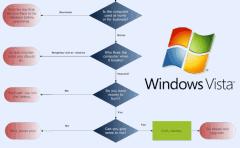 Vista Flow chart